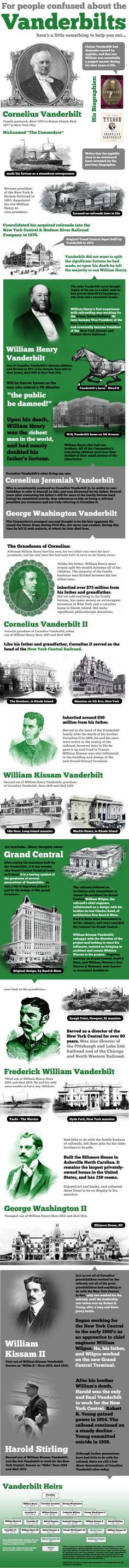 Infographic | Vanderbilts Explained | Famous American Families | Gilded Age | #american #history #people