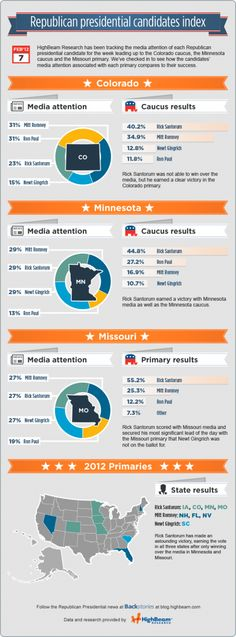 Last night, Rick Santorum was victorious among voters in Minnesota, Missouri and Colorado, but did this Republican hopeful also rake in the national media vote? HighBeam Research measured the media attention of each GOP contender during the week leading up to Tuesday's elections to determine which candidate had been receiving the most media buzz.    Brought to you by highbeam.com.