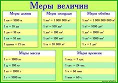 """Плакат по математике """"Меры величин"""" - Разное - Математика: алгебра, геометрия - Обучение и развитие - ПочемуЧка - Сайт для детей и их родителей"""