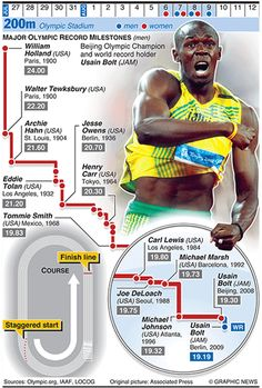 The Graphic News guide to each sport in the Olympics, from running, javelin and shot put to walking Olympic Sports, Olympic Games, Ea Sports, Sports Art, 200m, Discus Throw, Olympic Records, Heptathlon, Beijing Olympics