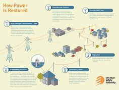 Powerline Safety offers important information on how to be prepared and stay safe during power outages. Electrical Safety, Electrical Outlets, Electrical Equipment, Emergency Survival Kit, Power Outage, Safety And Security, Electric Power, What You Can Do, Transformers