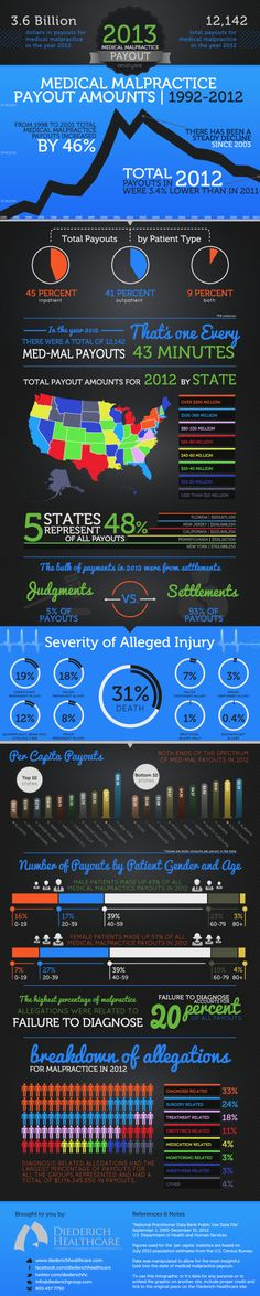 2013 Medical Malpractice Payout Analysis[INFOGRAPHIC] #2013 #medical
