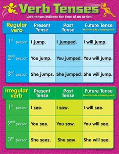 Teach the three basic verb tenses to further develop students' reading and writing skills. Back of chart features reproducible sheets, activities, and helpful teaching tips. x classroom size. English Verbs, English Writing, English Grammar, English Language, English Prepositions, Teaching English, Tenses Chart, Verb Tenses, Adverbs