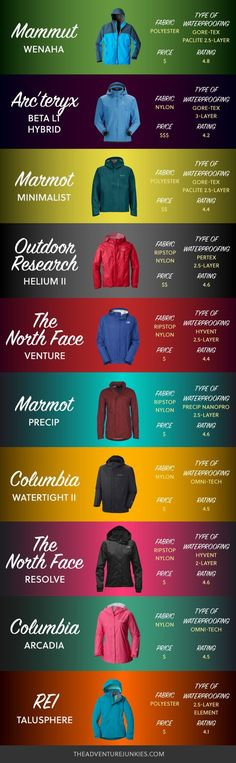 Best Rain Jackets for Hiking - Hiking Clothes for Summer, Winter, Fall and Spring – Hiking Outfits for Women, Men and Kids – Backpacking Gear For Beginners