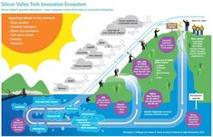 Silicon Valley Tech Innovation Ecosystem - From Startup Infographics That Entrepreneurs Cannot Live Without'. Entrepreneur Magazine, Raising Capital, Trends, Marketing, Life Cycles, Helping Others, Innovation, Investing, About Me Blog