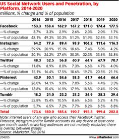 US Social Network Users and Penetration, by Site, (millions, % change and % of population) Social Media Statistics, Social Media Services, Social Media Branding, Social Media Marketing, Marketing News, Direct Marketing, Social Networks, Instagram Stats, Instagram Users