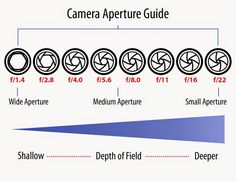 The Selfiess - Memahami Aperture atau bukaan dalam 5 langkah cepat