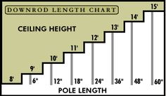Ceiling Fan Heigh Chart - It is best to lower the ceiling fan with high ceilings. This will improve cool air circulation or heat reclamation.  Use this guide to decide what size downrod is right for you.