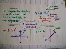 Unit 3 was a weird one for Algebra 2. I wanted to cover exponential functions right after linear functions to see if teaching y=a+bx actua...