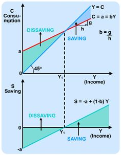 The relationship between the consumption function and the savings function Economics Poster, What Is Economics, Teaching Economics, Economics Lessons, Behavioral Economics, Teaching Math, Business Management, Business Planning, Microeconomics Study
