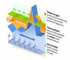 Gasunie start productie groene waterstof