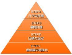 イントロダクション:2 生産性のピラミッド|フランクリン・プランナー・ジャパン株式会社