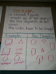 Geometry Anchor Charts