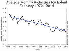 February ice extent 4th lowest on record.    Figure 3. Monthly February ice extent for 1979 to 2014 shows a decline of -3.0% per decade per decade relative to the 1981 to 2010 average.|...