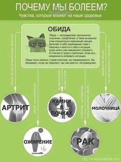 http://4needlework.ru Инфографика о связи тела и души. Почему мы болеем. Психосоматика.