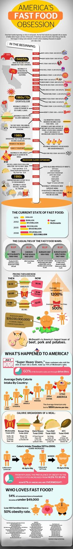 America's obsession with fast food  dates back as early as the 1920's . That's Scarry!!!