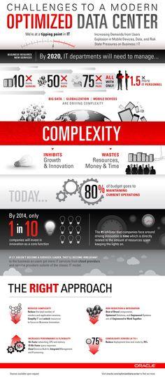 Infografia_Oracle_Optimized_Datacenter