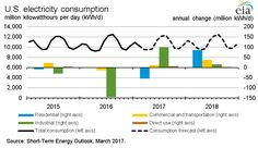 EIA expects the annual average U.S. residential electricity price to increase by 3.0% in 2017 and by 2.4% in 2018. With state/local incentives, the 30% tax credit & solar panel prices being so low, it seems like now is the best time to go #solar!
