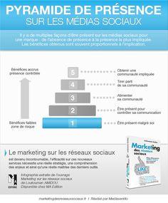 Pyramide de présence sur les médias sociaux, in Le marketing sur les réseaux sociaux (Loukouman AMIDOU, MA Edition)