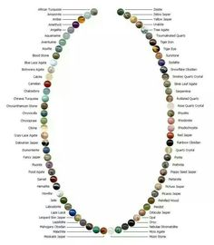 Chart gemstones