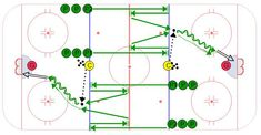 Integrate Races Into Hockey Drills Hockey Workouts, Hockey Drills, Hockey Players, Hockey Coach, Hockey Mom, Ice Hockey, Maple Leafs Hockey, Hockey Training, Tyler Seguin