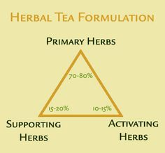 Learn herbal tea preparation is how to make and blend your own personalized herbal tea formulas, in addition to preparing herbs to get the most out of their medicinal components.