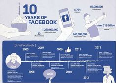 HAPPY 10TH BIRTHDAY Facebook!  We're loving this #infographic via The Drum - 'The rise of the #socialmedia giant': http://www.thedrum.com/news/2014/02/03/facebook-10