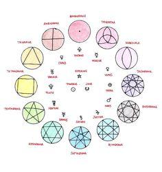 Symbolic Group by Joseph-Lazarus on DeviantArt Alchemy Symbols, Magic Symbols, Symbols And Meanings, Element Symbols, Wicca, Magick, Les Chakras, Sacred Geometry Symbols, Plakat Design