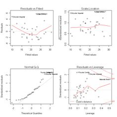 multiple linear regression R (Pinterest has literally everything)