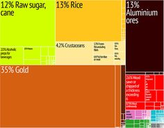 Guyana Export Treemap//Graphical depiction of Guyana's product exports in 28 colour-coded categories