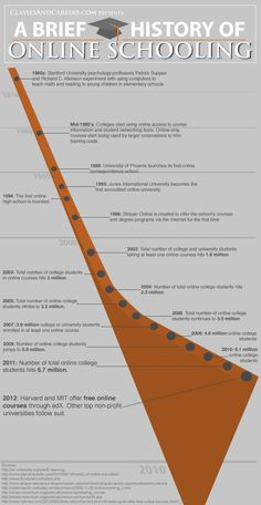 Online-Schooling-History Infographic. Cool infographic our team made on the history of online schooling. We think it's interesting and hope you learn a little bit more about some of the amazing education options you have at your fingertips!