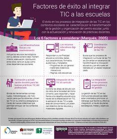 Factores de éxito al integrar las TIC en el aula #infografia #infographic #education