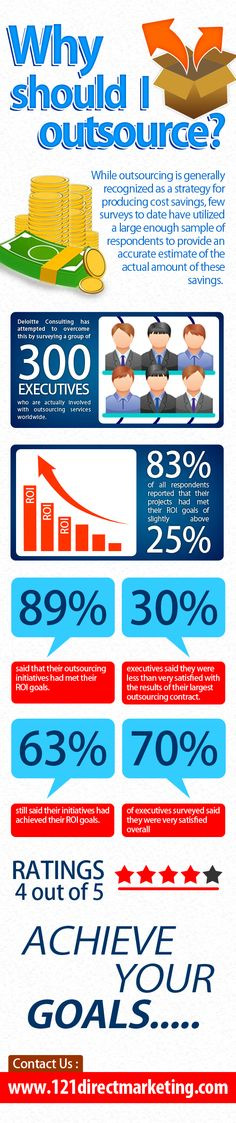 B2B Appointment Setting: Why Should You Outsource? [Infographic]