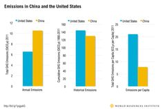 The China-U.S. Climate Agreement: By the Numbers | World Resources Institute