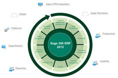 Discover how #SageERP X3 helps you to get more done, faster.