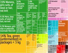 Sri Lanka Export Treemap - スリランカ - Wikipedia
