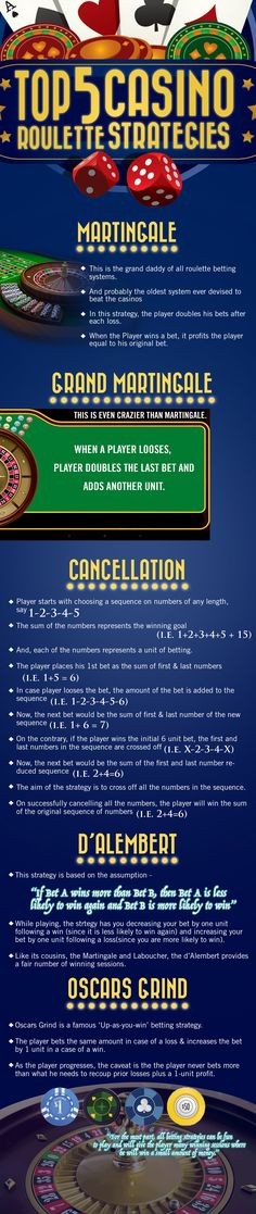TOP 5 CASINO ROULETTE STRATEGIES | Casino Infographics