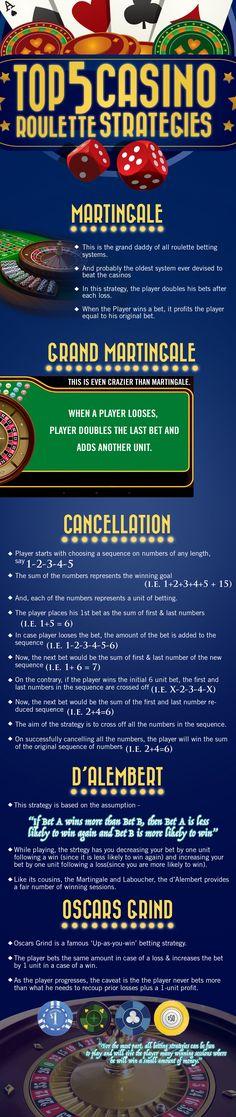 TOP5CASINOROULETTESTRATEGIES | Casino Infographics