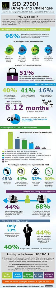 #ISO 27001 Infographic