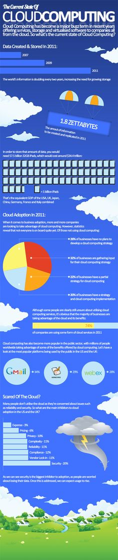 The current state of cloud computing. http://www.netactivity.us/blog/dont-overlook-this-tips-to-secure-your-cloud-data/