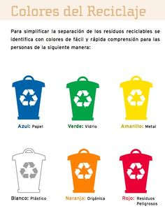 Recycling Colors: Blue - Paper. Green - Glass. Yellow - Metal. White - Plastic. Orange - Organic. Red - Hazardous Materials.