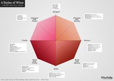"""4 different wine styles chart (infographic) by Wine Folly I fall between """"bold & fruity"""" and """"elegant & fruity"""". How 'bout you?"""