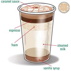 "Caramel Macchiato Latte ~ Starbucks Recipe (How to make your ""C-Mac"" at home!) #coffee #drinks #dessert"