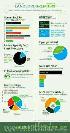 Apartment Finder - LandLords Renters