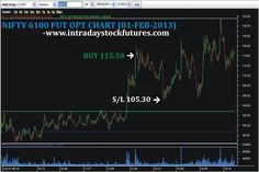 NIFTY  6100 PUT OPT BOUGHT @ 115.50 STOP LOSS TRIGGERED @ 105.30 REACHED LOSS  RS.2040/- Visit @ All Our Performancehttp://www.intradaystockfutures.com/  Further  Details  Call @       9941726770
