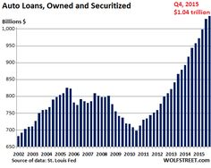 It Starts: Subprime Auto Loans Implode (in Your Bond Fund)
