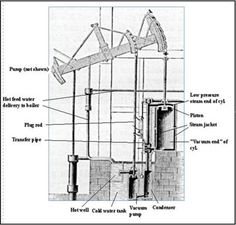 Watt's initial improvements to the steam engine developed by Newcomen allowed for more power and less water to be used.  Eventually the pumping arm was attached to a wheel or gears and this allowed for the engine to be used for transportation as well.
