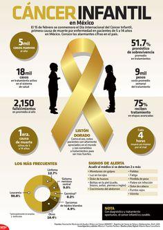 Cáncer infantil en México
