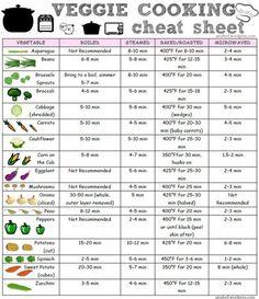 Cocinando Vegetales tips #chart #tablas