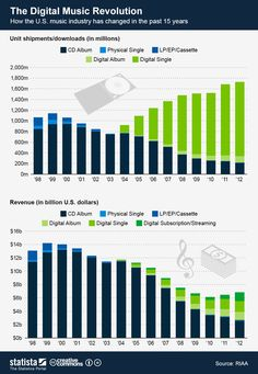 iTunes Anniversary: How Digital Music Has Changed The Industry (INFOGRAPHIC)